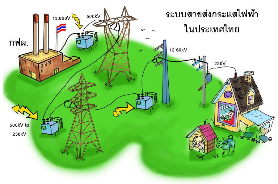 ระบบสายส่งไฟฟ้าในประเทศไทย Thailand electricity transmission line anime สายส่งกระแสไฟฟ้า สายส่ง สายส่งไฟฟ้า เสาไฟฟ้าแรงสูง เสาไฟฟ้า