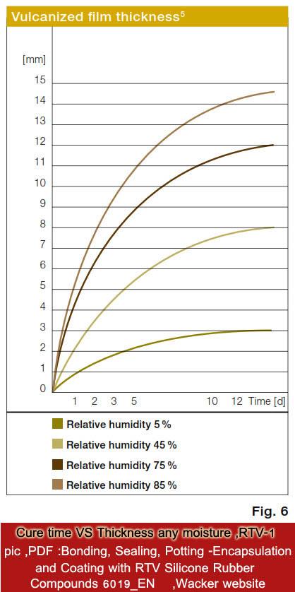 ความหนากาวซิลิโคน VS เวลาแข็ง ความชื้นสัมพัทธ์ Wacker silicone RTV1 curetime VS thickness - and moisture