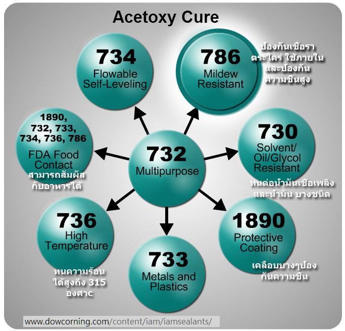 acetoxy_siliconeRTVsealant_dowcorning_selection
