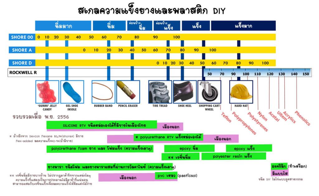 สเกลเทียบความแข็งยางและพลาสติกสำหรับDIY ในประเทศไทย