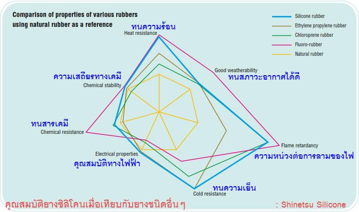 radar_chart_Silicone_ability_VS_other_rubber_ShinEtsu