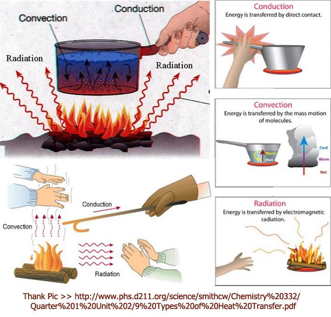 Ex_heat_trans_conduction_convection_radiation