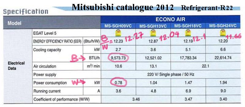มาลองคำนวน EER ของแอร์ Mitsubishi Econo 2012 น้ำยา R22