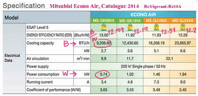 มาลองคำนวน EER ของแอร์ Mitsubishi Econo 2014 น้ำยา R410A