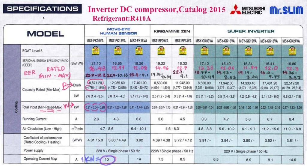 มาลองคำนวน EER ของแอร์ Mitsubishi Inverter